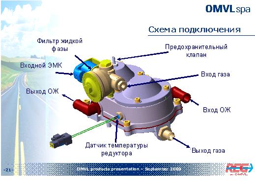 Редуктор OMVL НP до 180 KW